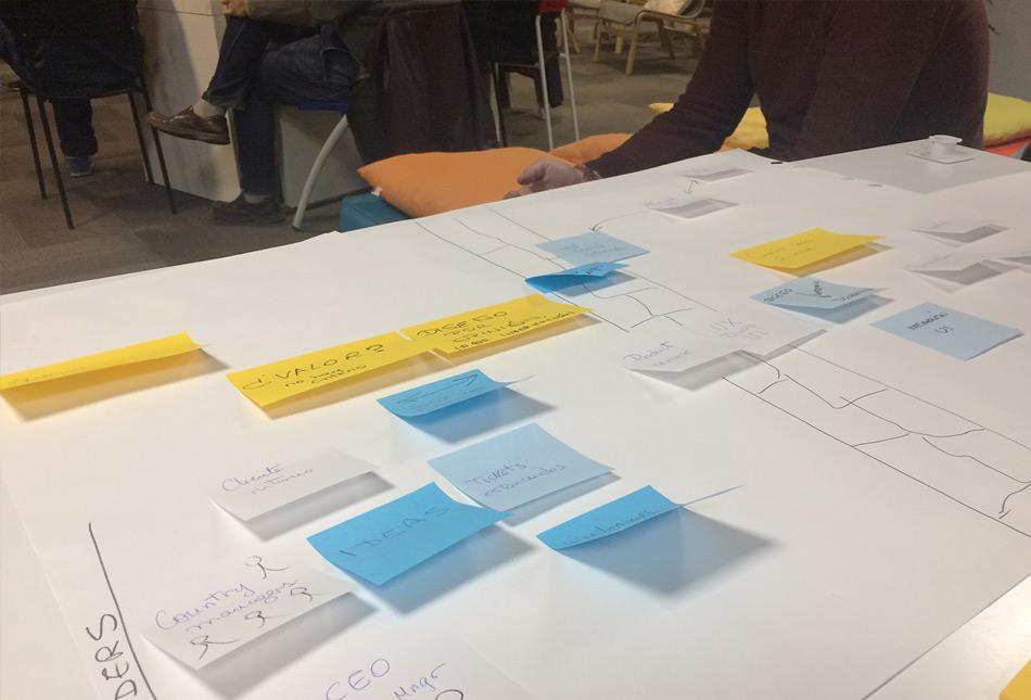 UX y Agile - Visualización de la situación