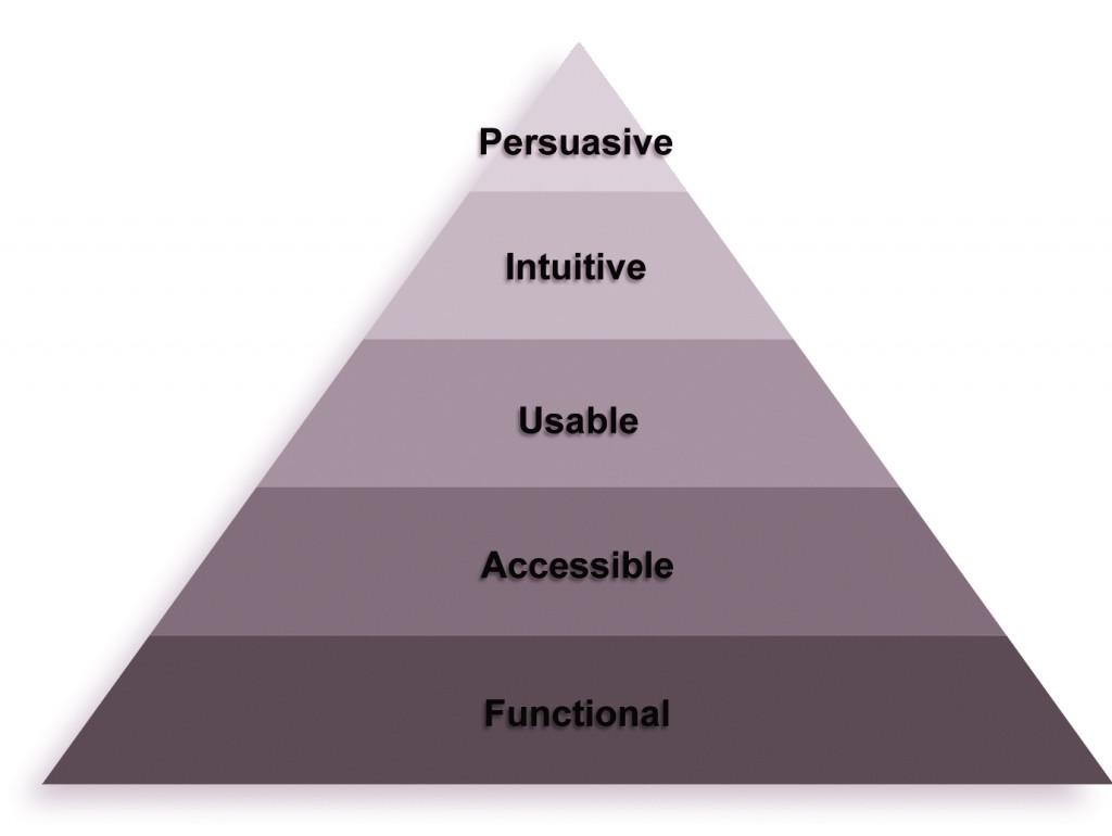 Eisenberg Conversion Pyramid