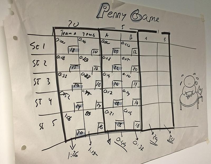 Kanban Penny Game