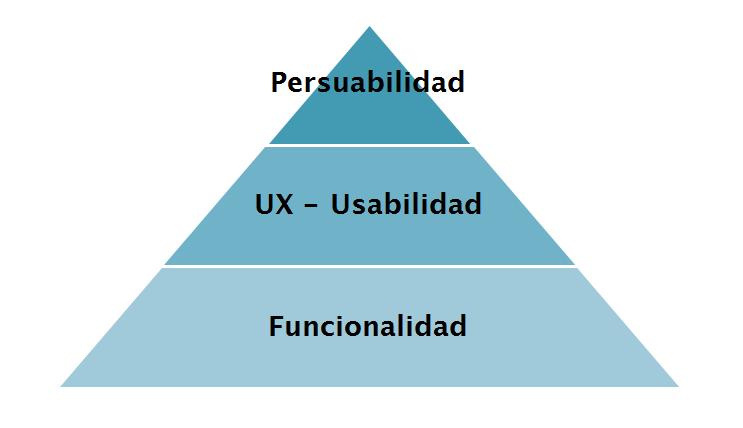 Piramide Producto - Versión simplificada